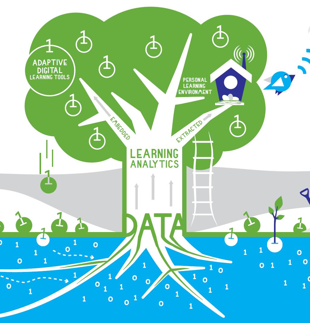 Themamiddag Learning Analytics voor gepersonaliseerd leren