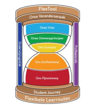 """Themasessie """"Ontwerpen van flexibel onderwijs met de Flextool"""""""
